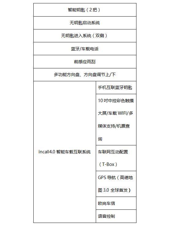 欧尚COSMOS(科尚)配置信息曝光