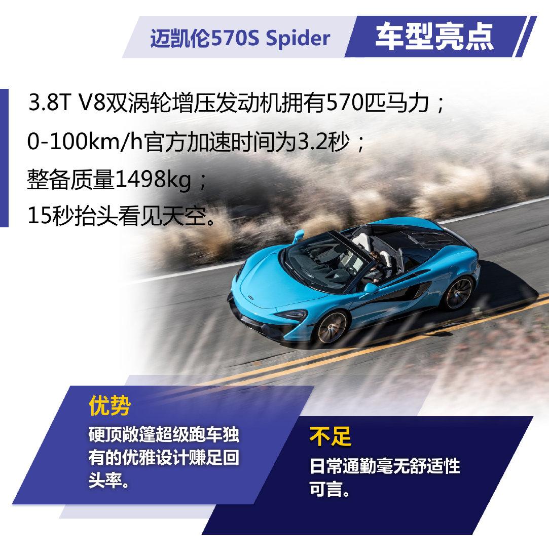 全天候感受性能造诣 试迈凯伦570S Spider