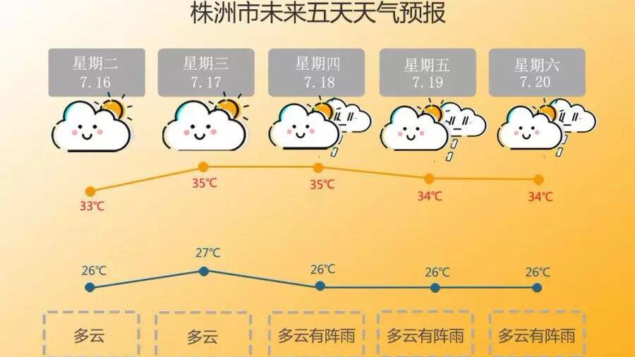 强降雨过程结束  株洲晴热高温天气来袭