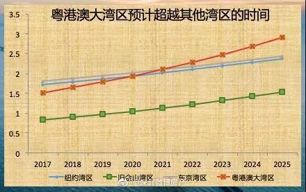 2020年大湾区经济总量为_2020年大湾区房价地图
