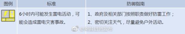 江西省气象台2019年09月10日14时30分发布雷电黄色预警信号