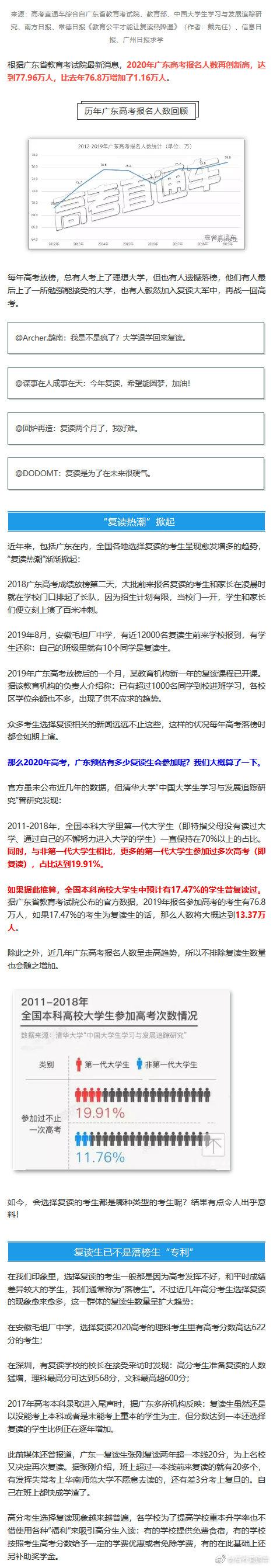 又创新高!广东高考77.96万人报名!其中或有14万复读生