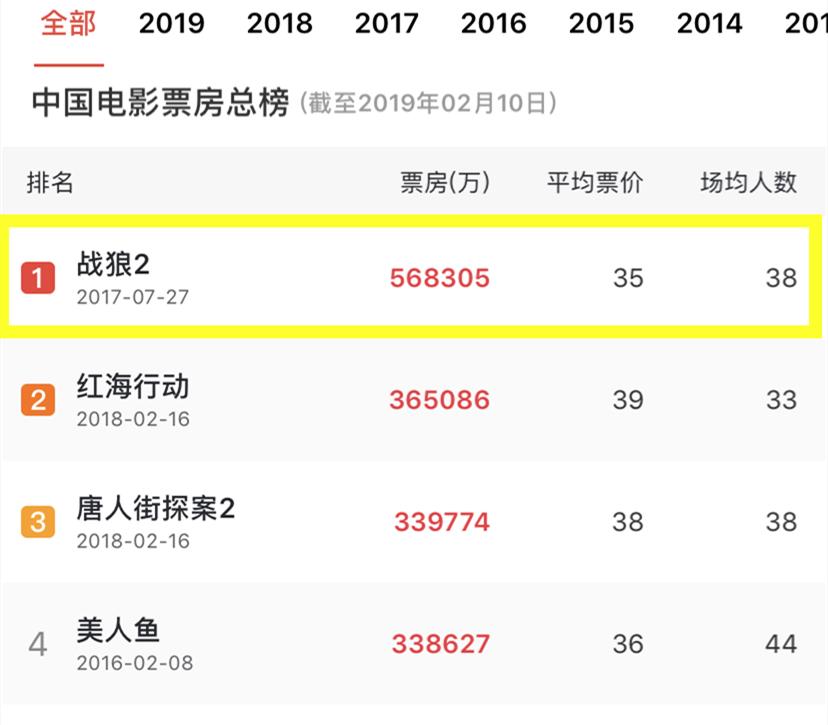 见证历史?吴京将成为国内首位票房破百亿演员,成龙大哥都不如他