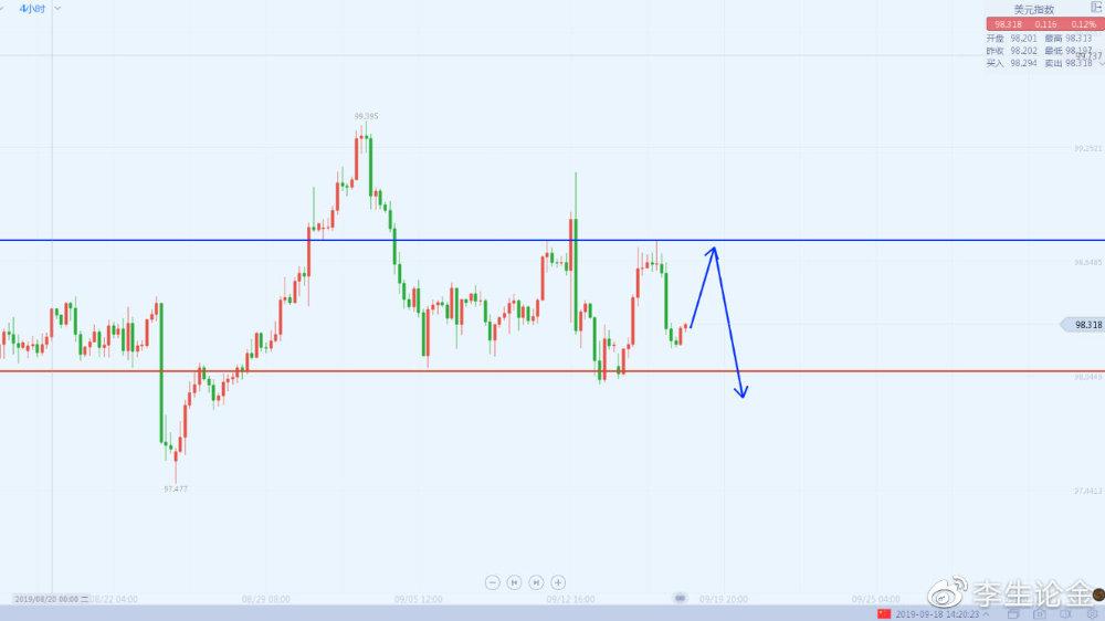 李生论金:美元预计冲高回落,加元V型继续看涨