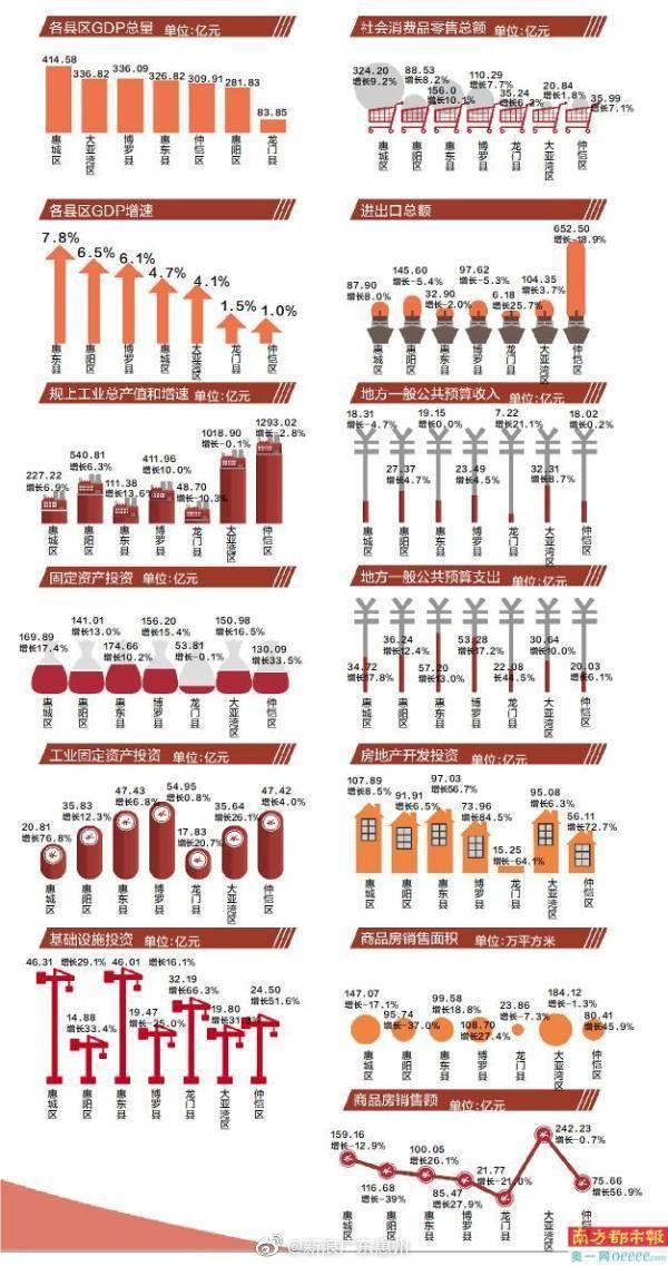 惠州市各区县gdp排%_2018年惠州市各区县GDP排行榜单