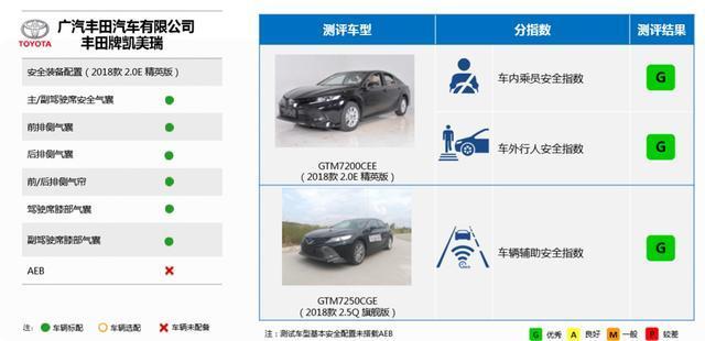 GOA车身、标配十气囊,八代凯美瑞C-NCAP五星,C-IASI四科全优