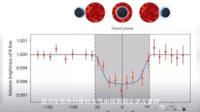 系外行星大气中首次发现钾,这个消息对我们来说具有重大意义!