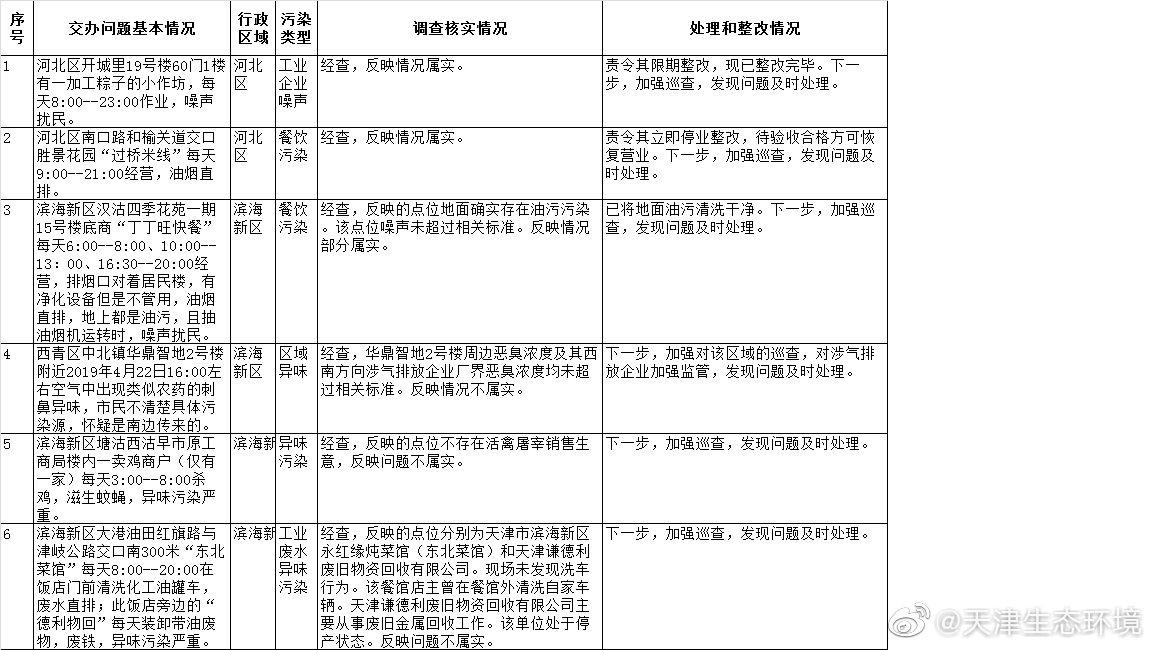 天津市环境保护突出问题边督边改公开信息(截至2019年5月17日12时)