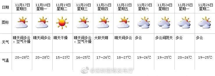 深圳市天气提示