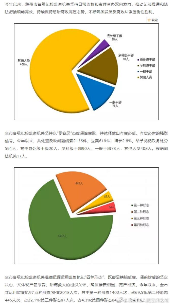 滁州:今年以来立案618件 处分591人