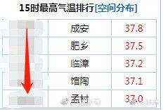 最高值出现在成安,为37.5℃