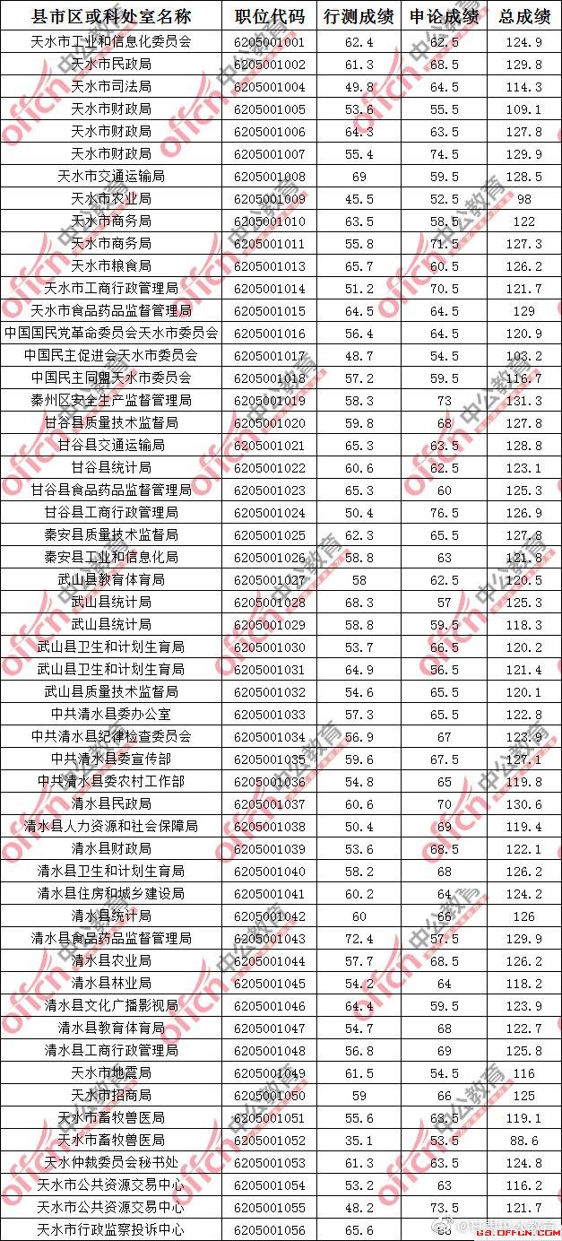 2018年甘肃天水公务员面试入围最低参考分数线点击查询 笔试成绩排名