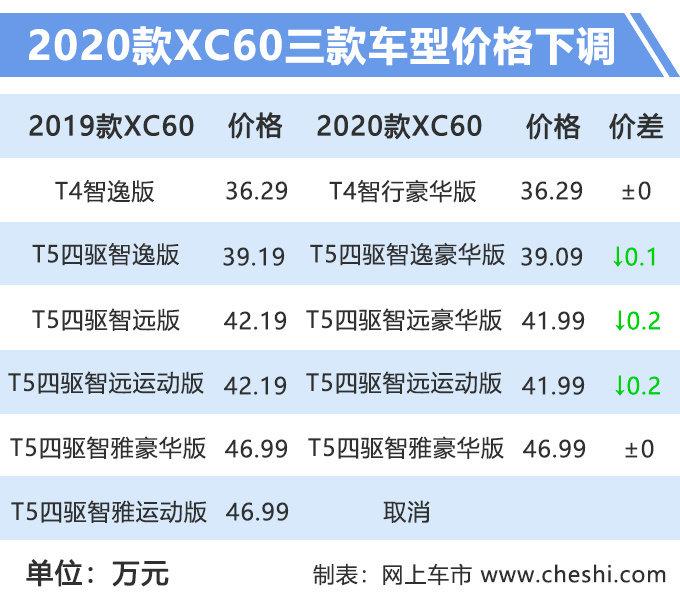 沃尔沃最畅销SUV-XC60 换新上市 售价下调、配置提升