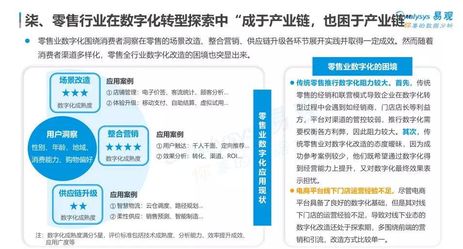 """""""成也产业链,困也产业链"""",2019零售业数字化何去何从?图片"""