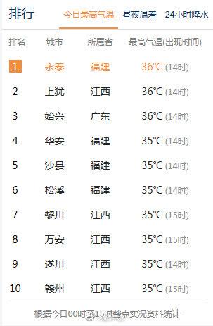 截止15时,永泰36℃高温登顶全国高温榜榜首,福州的宝宝们来说说