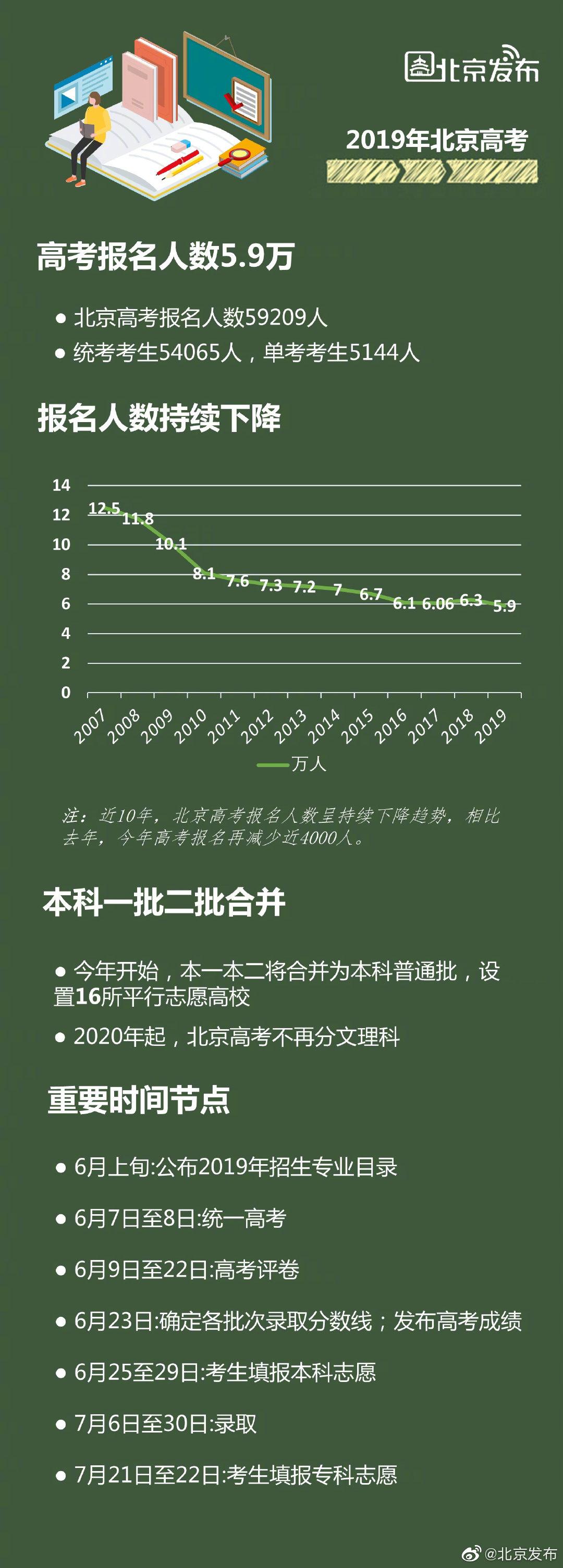北京今年高考报名人数5.9万 比去年减少近四千