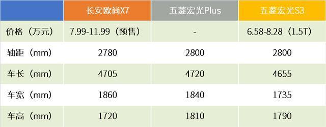 轴距堪比汉兰达,只卖7.99万,长安欧尚X7怎么就那么便宜?