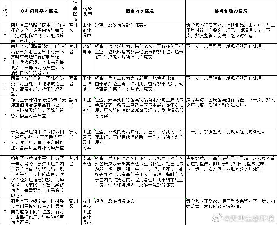 天津市环境保护突出问题边督边改公开信息(截至2019年5月18日12时)