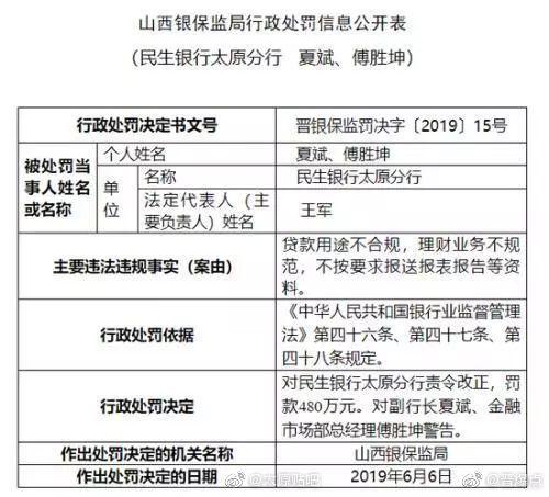 480万!民生银行太原分行又领巨额罚单