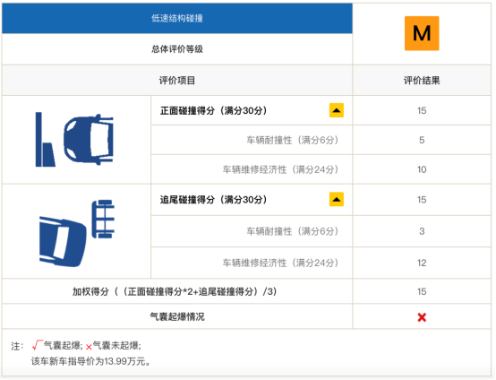 """同批次自主品牌*成绩 比亚迪唐斩获C-IASI三项""""GOOD""""评级认证"""