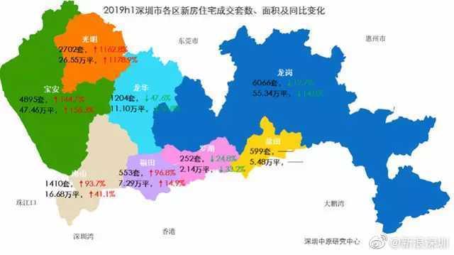 深圳上半年哪个区新房卖得多?沙井夺冠