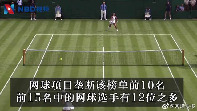 2019年度女运动员收入榜,榜单前十名都打网球
