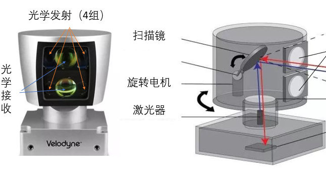激光雷达干货全面分析(一):最大优势,四大系统,八个指标