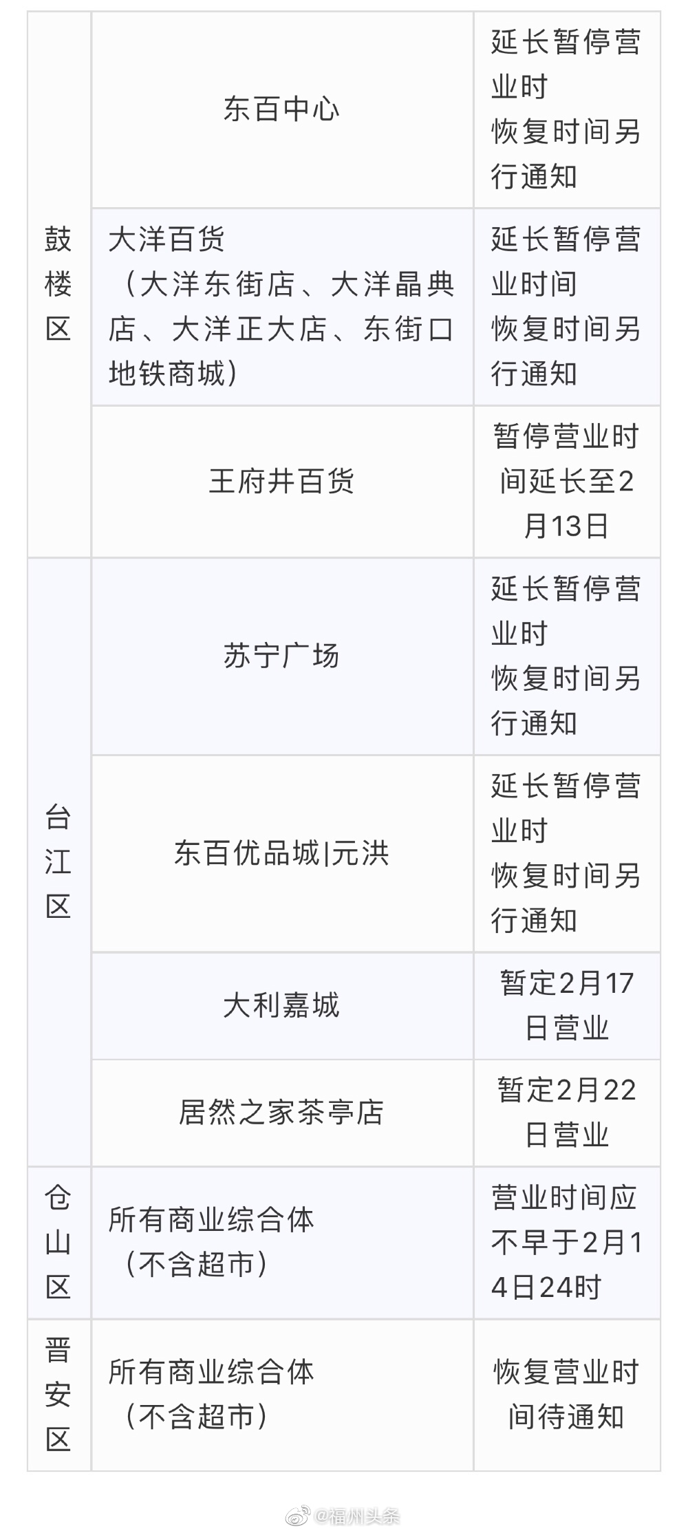 最新!东百、苏宁、泰禾广场等福州商超宣布延长停业