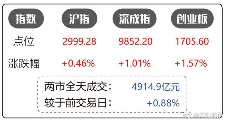 沪指逼近3000点 创业板指涨1.57% 科技股卷土重来