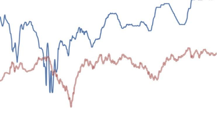 警惕超涨机构重仓股