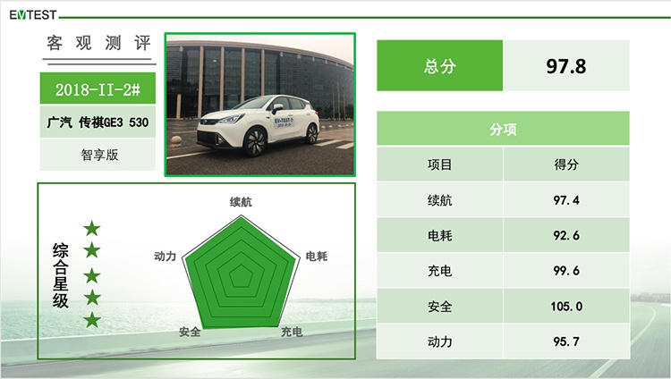 5款车获得五星评级 第二批EV-TEST新能源车评测结果出炉