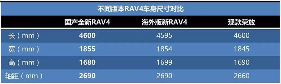 久等了!一汽丰田全新RAV4申报图曝光