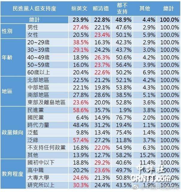在民进党方面,蔡英文支持度23.9%