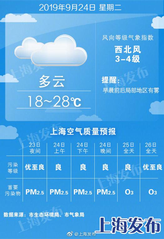 明晨局部有雾,最高温28度!周五起有雨