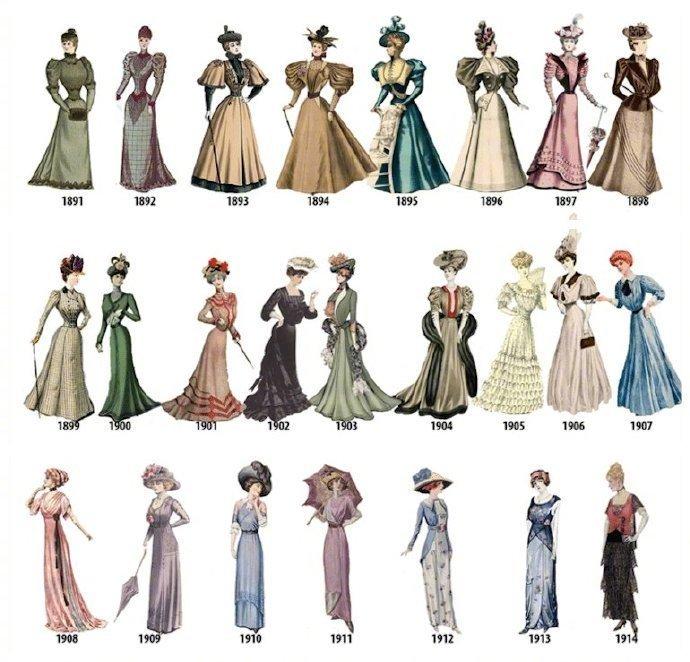 1784年到1970年西方女性服饰潮流演变