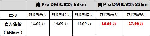 性能节能双模旗舰轿跑 秦Pro DM超能版82km续航版本7月24日上市