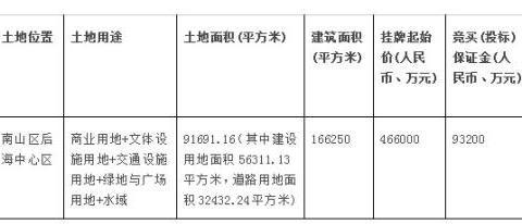 起始价46.6亿!深圳湾超靓地挂牌出让 竞买人须为万亿百强企业