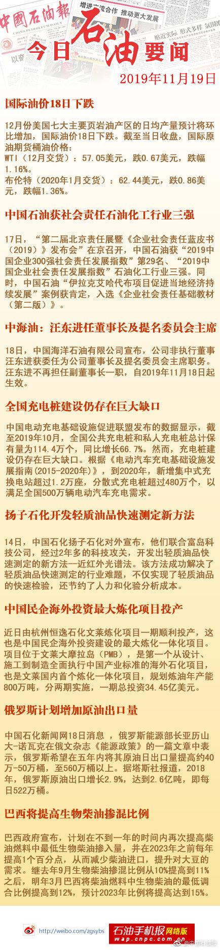 国际油价18日下跌;中国石油获社会责任石油化工行业三强;中海油