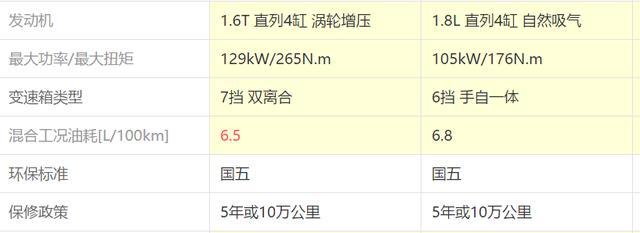 快评:轴距2770mm明明是中型车却卖紧凑型的价,起亚K4怎么样?