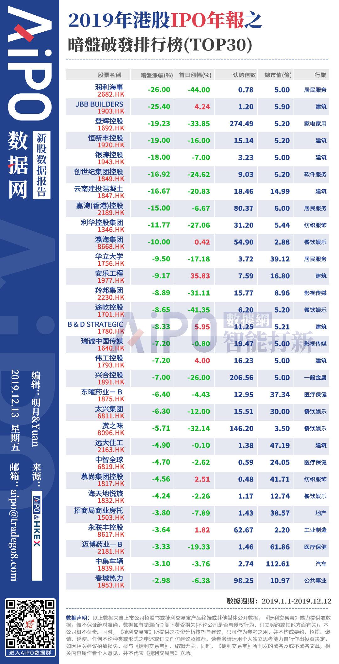 2019年港股IPO年报