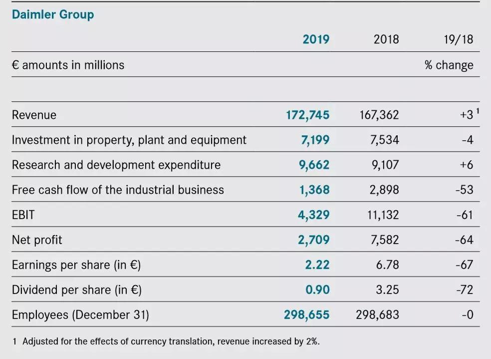 戴姆勒~奔驰集团2019年财报,很不好看息税前利润43亿欧元