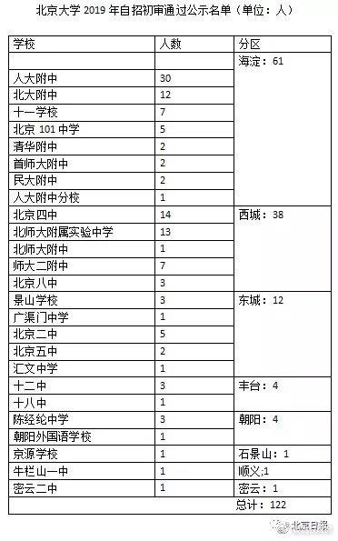 """清北自招初审北京娃过关人数大减!谁是清北眼中的""""实力担当"""""""