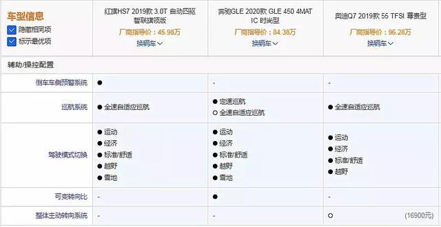 """配置比肩豪车售价却只一半,红旗HS7是国人买得起的""""奥迪Q7"""""""