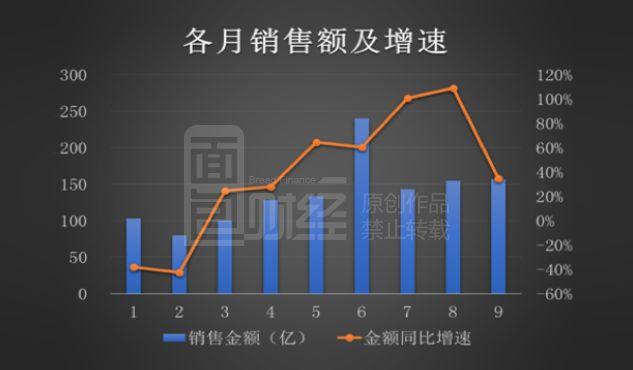 中国金茂:9月销售额150亿增逾三成,面积增速创年内新低