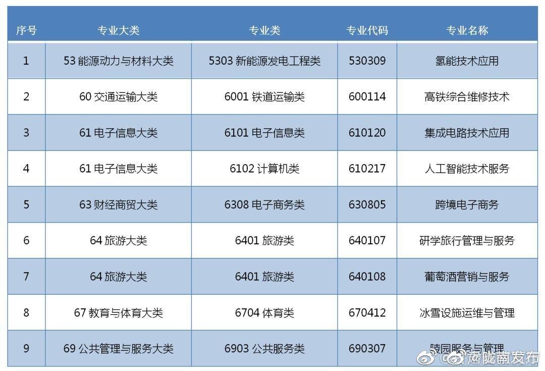 教育部公布 《普通高等学校高等职业教育(专科)专业目录》2019年增