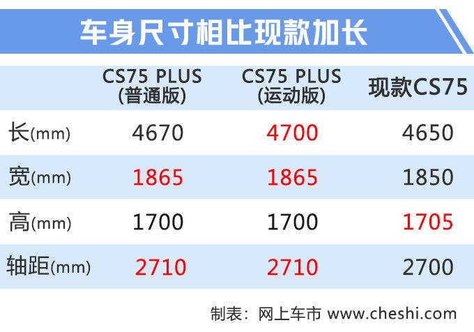 再等12天就上市,长安大号CS75实拍!尺寸超日产奇骏,性价比超高