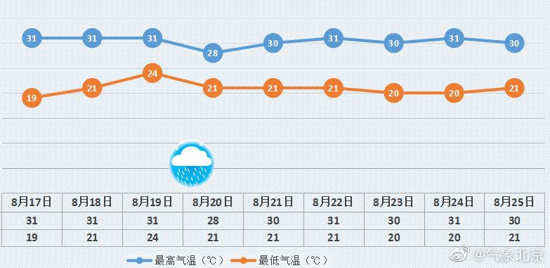 双休日本市天气以晴为主,适宜大家户外活动和开窗通风