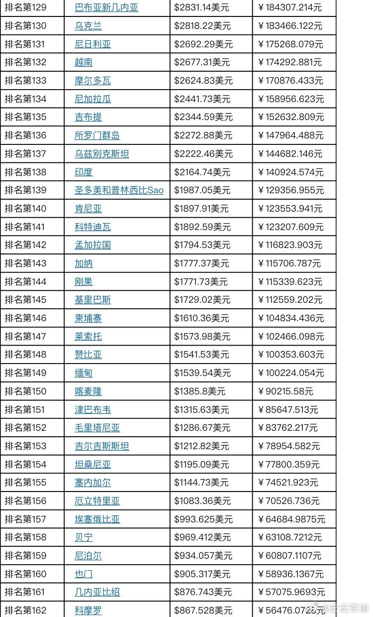 人均gdp2019排名_未来5年,中国多个地区将步入初等发达国家水平