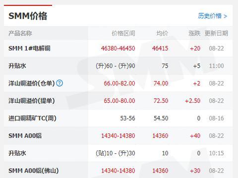 8月22日 上海有色网SMM有色金属期现货价格