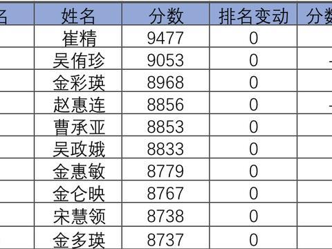 韩国12月等级分:朴廷桓持续榜首 崔精跃升至17位